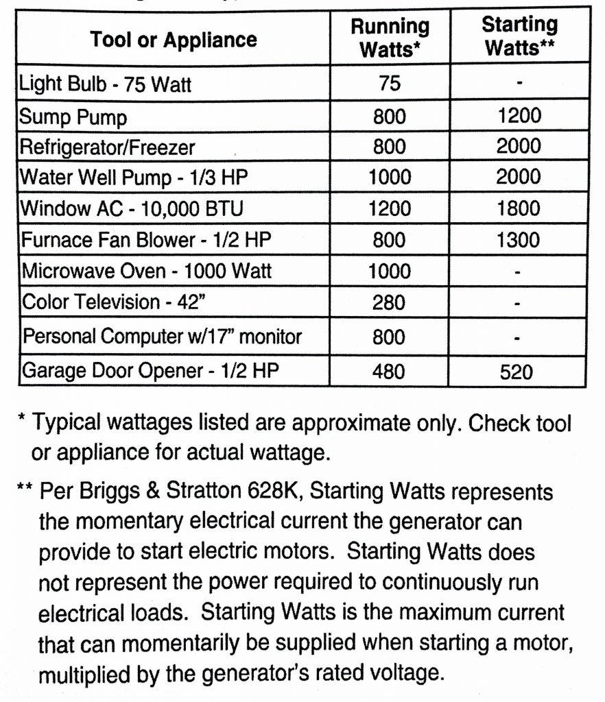 Household Wattage Chart – Jerusalem House